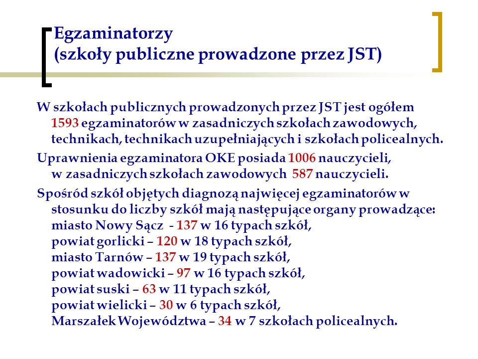 Egzaminatorzy (szkoły publiczne prowadzone przez JST) W szkołach publicznych prowadzonych przez JST jest ogółem 1593 egzaminatorów w zasadniczych szko