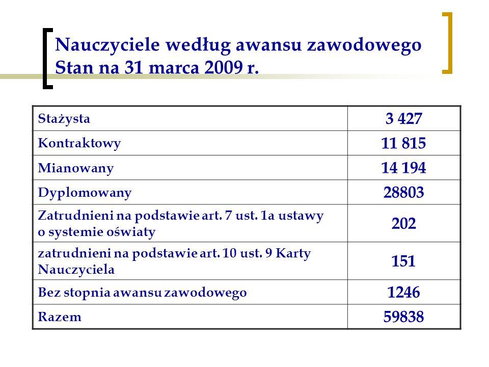 Nauczyciele według awansu zawodowego Stan na 31 marca 2009 r. Stażysta 3 427 Kontraktowy 11 815 Mianowany 14 194 Dyplomowany 28803 Zatrudnieni na pods