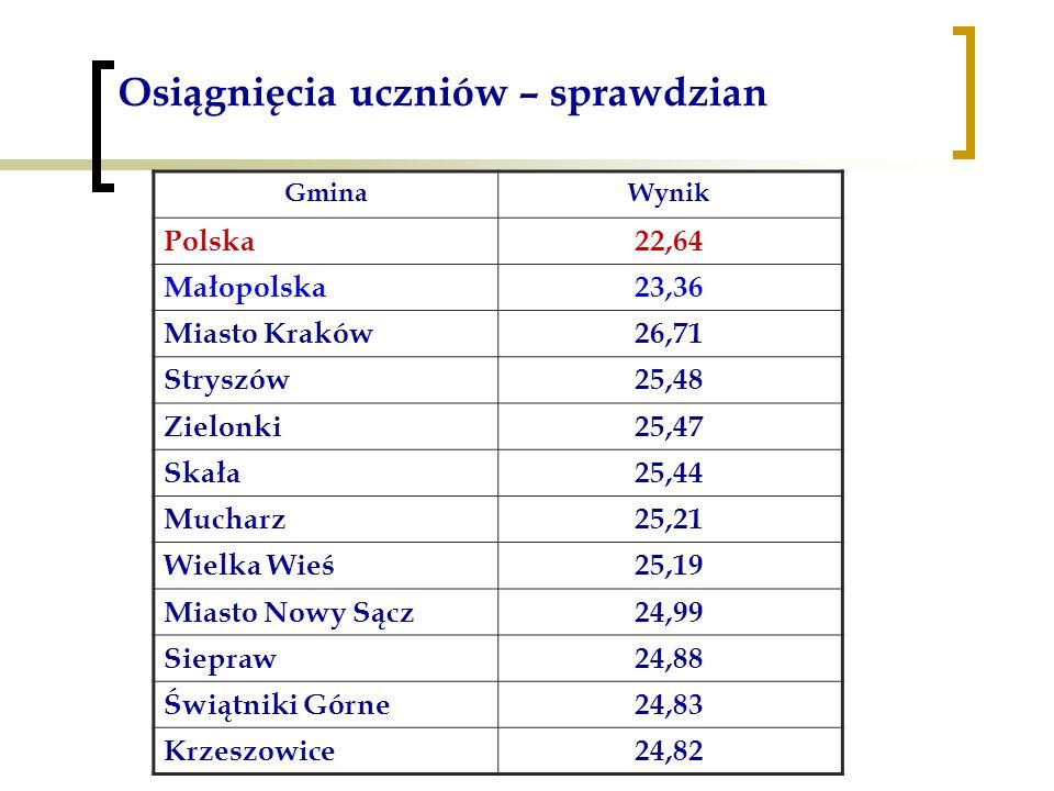 Osiągnięcia uczniów – sprawdzian GminaWynik Polska22,64 Małopolska23,36 Miasto Kraków26,71 Stryszów25,48 Zielonki25,47 Skała25,44 Mucharz25,21 Wielka