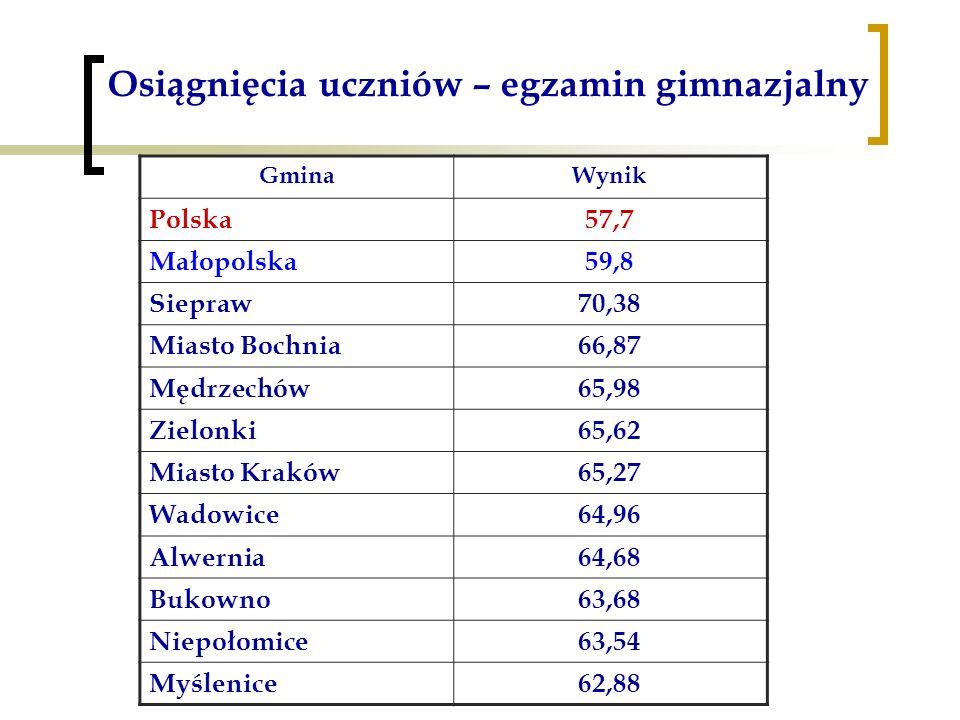 Osiągnięcia uczniów – egzamin gimnazjalny GminaWynik Polska57,7 Małopolska59,8 Siepraw70,38 Miasto Bochnia66,87 Mędrzechów65,98 Zielonki65,62 Miasto Kraków65,27 Wadowice64,96 Alwernia64,68 Bukowno63,68 Niepołomice63,54 Myślenice62,88