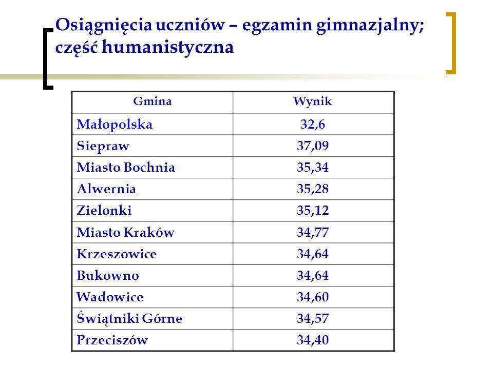 Osiągnięcia uczniów – egzamin gimnazjalny; część humanistyczna GminaWynik Małopolska32,6 Siepraw37,09 Miasto Bochnia35,34 Alwernia35,28 Zielonki35,12 Miasto Kraków34,77 Krzeszowice34,64 Bukowno34,64 Wadowice34,60 Świątniki Górne34,57 Przeciszów34,40