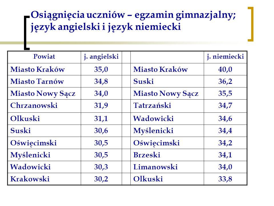Osiągnięcia uczniów – egzamin gimnazjalny; język angielski i język niemiecki Powiatj.