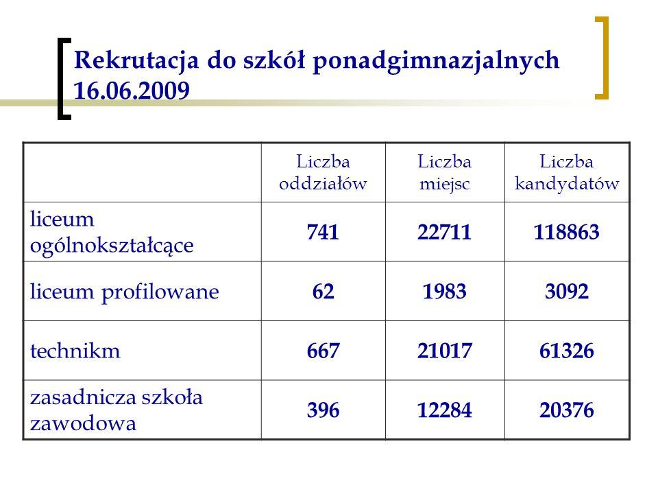 Rekrutacja do szkół ponadgimnazjalnych 16.06.2009 Liczba oddziałów Liczba miejsc Liczba kandydatów liceum ogólnokształcące 74122711118863 liceum profilowane 6219833092 technikm 6672101761326 zasadnicza szkoła zawodowa 3961228420376