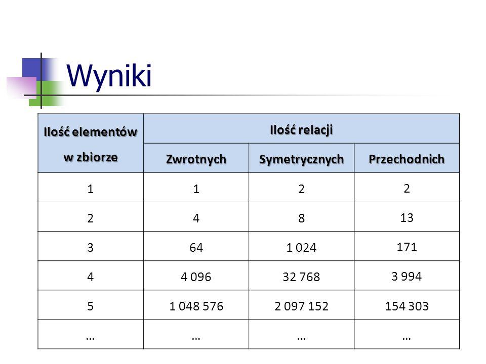 Wyniki Ilość elementów w zbiorze Ilość relacji ZwrotnychSymetrycznychPrzechodnich 112 2 248 13 3641 024 171 44 09632 768 3 994 51 048 5762 097 152 154 303 ……… …