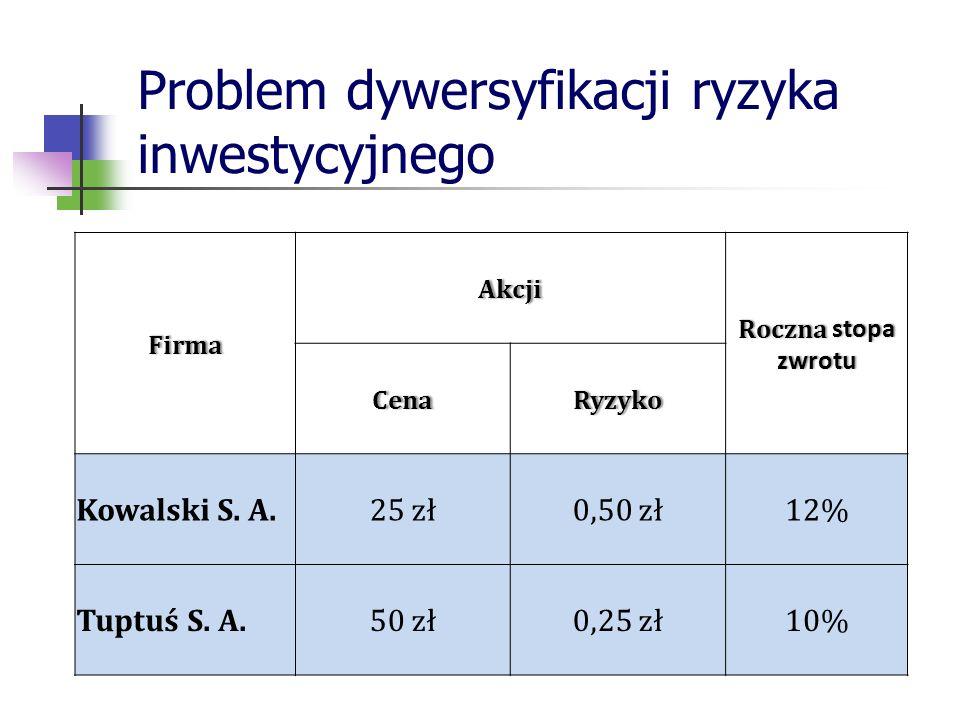 Problem dywersyfikacji ryzyka inwestycyjnego Firma Akcji Roczna stopa zwrotu CenaRyzyko Kowalski S.