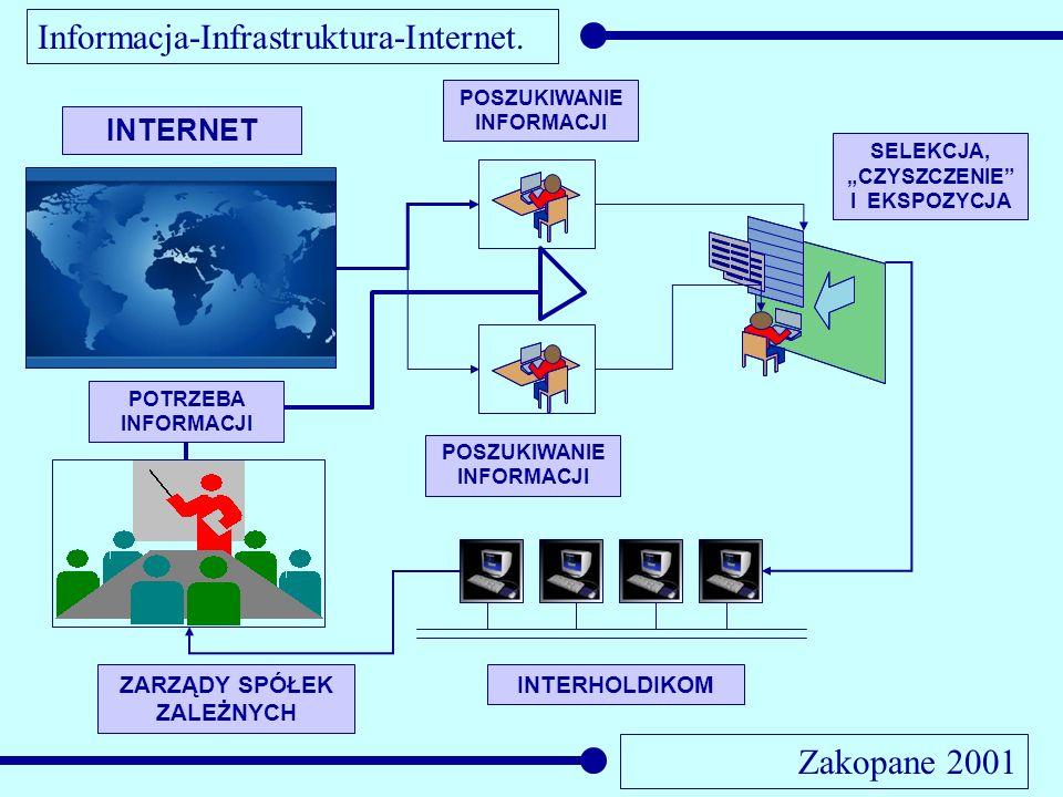 Informacja-Infrastruktura-Internet. Zakopane 2001 INTERNET POSZUKIWANIE INFORMACJI SELEKCJA, CZYSZCZENIE I EKSPOZYCJA POSZUKIWANIE INFORMACJI INTERHOL