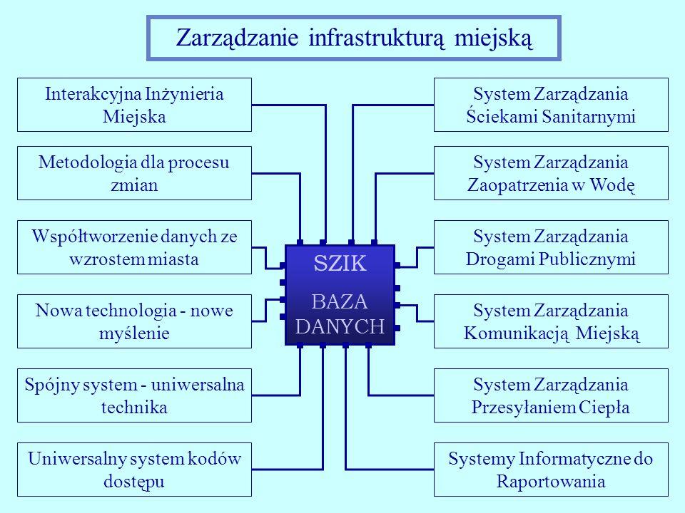Zarządzanie infrastrukturą miejską Interakcyjna Inżynieria Miejska Metodologia dla procesu zmian Współtworzenie danych ze wzrostem miasta Nowa technol