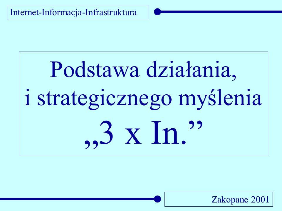 System Zarządzania Infrastrukturą Komunalną SZIK Informacja-Infrastruktura-Internet. Zakopane 2001