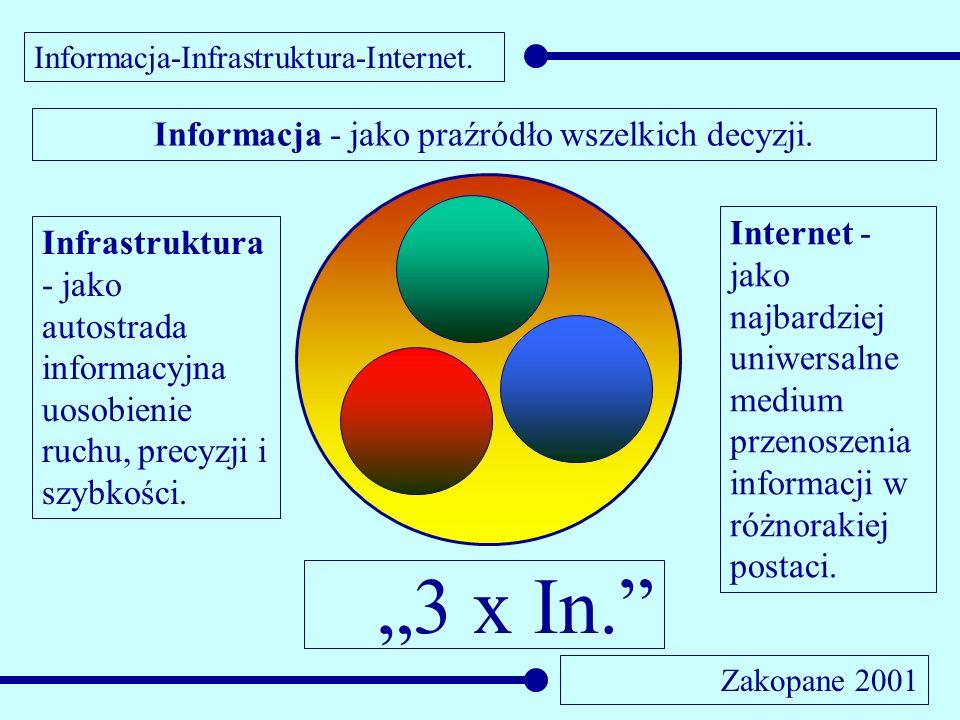 Informacja-Infrastruktura-Internet. Zakopane 2001 Informacja - jako praźródło wszelkich decyzji. Infrastruktura - jako autostrada informacyjna uosobie