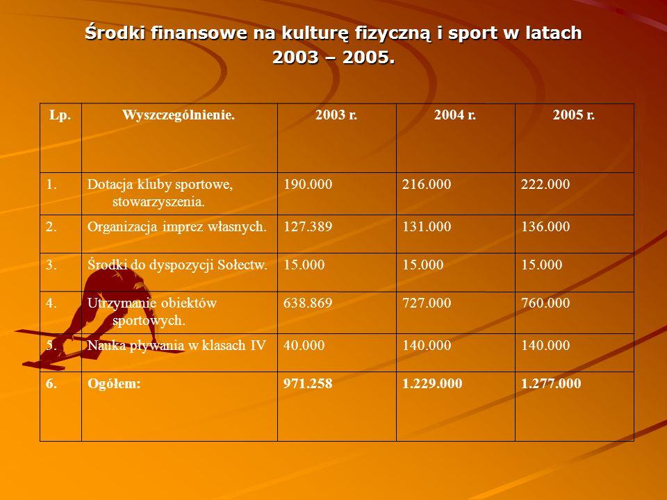 Środki finansowe na kulturę fizyczną i sport w latach 2003 – 2005. 1.277.0001.229.000971.258Ogółem:6. 140.000 40.000Nauka pływania w klasach IV5. 760.