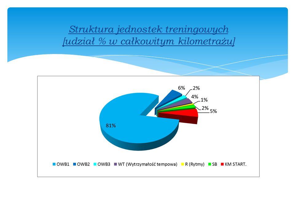 Struktura jednostek treningowych [udział % w całkowitym kilometrażu]