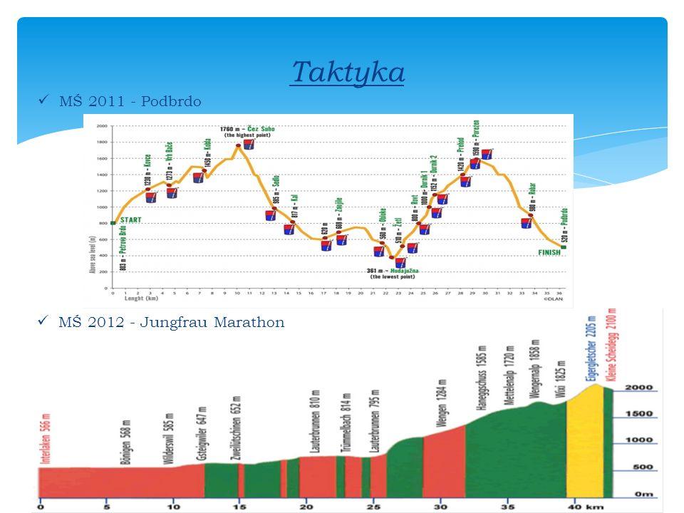 MŚ 2012 - Jungfrau Marathon MŚ 2011 - Podbrdo Taktyka