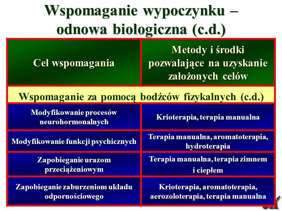 Wspomaganie wypoczynku – odnowa biologiczna (c.d.) Cel wspomagania Metody i środki pozwalające na uzyskanie założonych celów Wspomaganie za pomocą bodźców fizykalnych (c.d.) Modyfikowanie procesów neurohormonalnych Krioterapia, terapia manualna Modyfikowanie funkcji psychicznych Terapia manualna, aromatoterapia, hydroterapia Zapobieganie urazom przeciążeniowym Terapia manualna, terapia zimnem i ciepłem Zapobieganie zaburzeniom układu odpornościowego Krioterapia, aromatoterapia, aerozoloterapia, terapia manualna