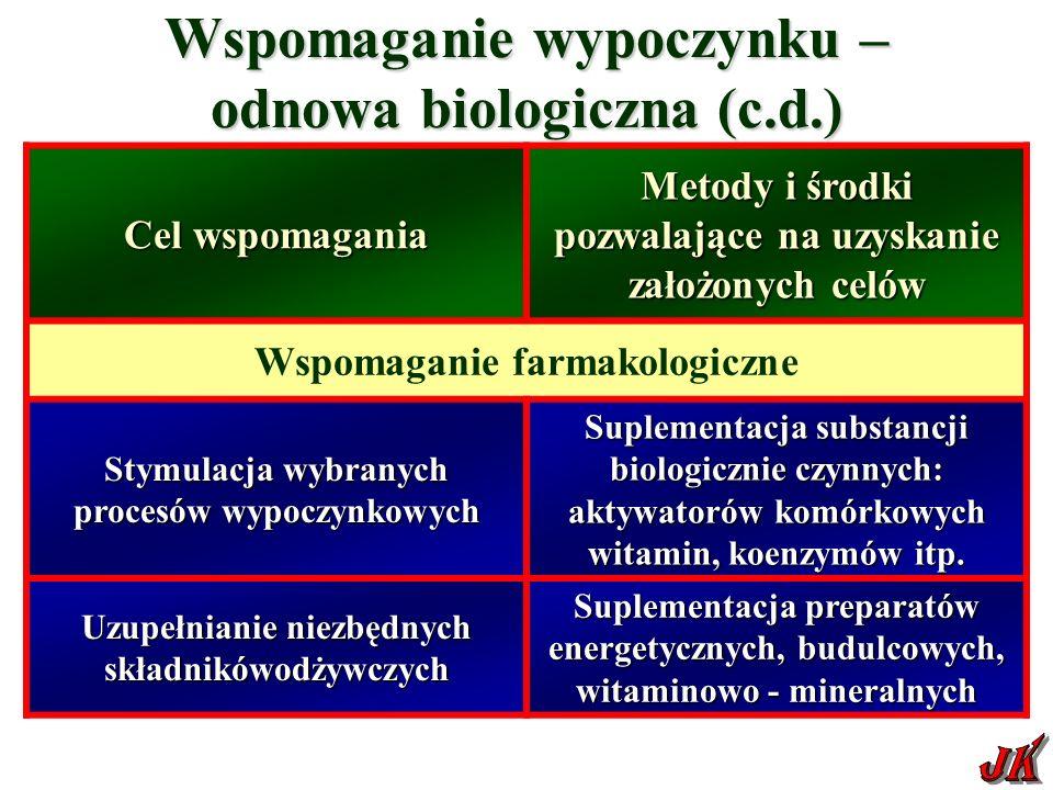 Wspomaganie wypoczynku – odnowa biologiczna (c.d.) Cel wspomagania Metody i środki pozwalające na uzyskanie założonych celów Wspomaganie farmakologiczne Stymulacja wybranych procesów wypoczynkowych Suplementacja substancji biologicznie czynnych: aktywatorów komórkowych witamin, koenzymów itp.