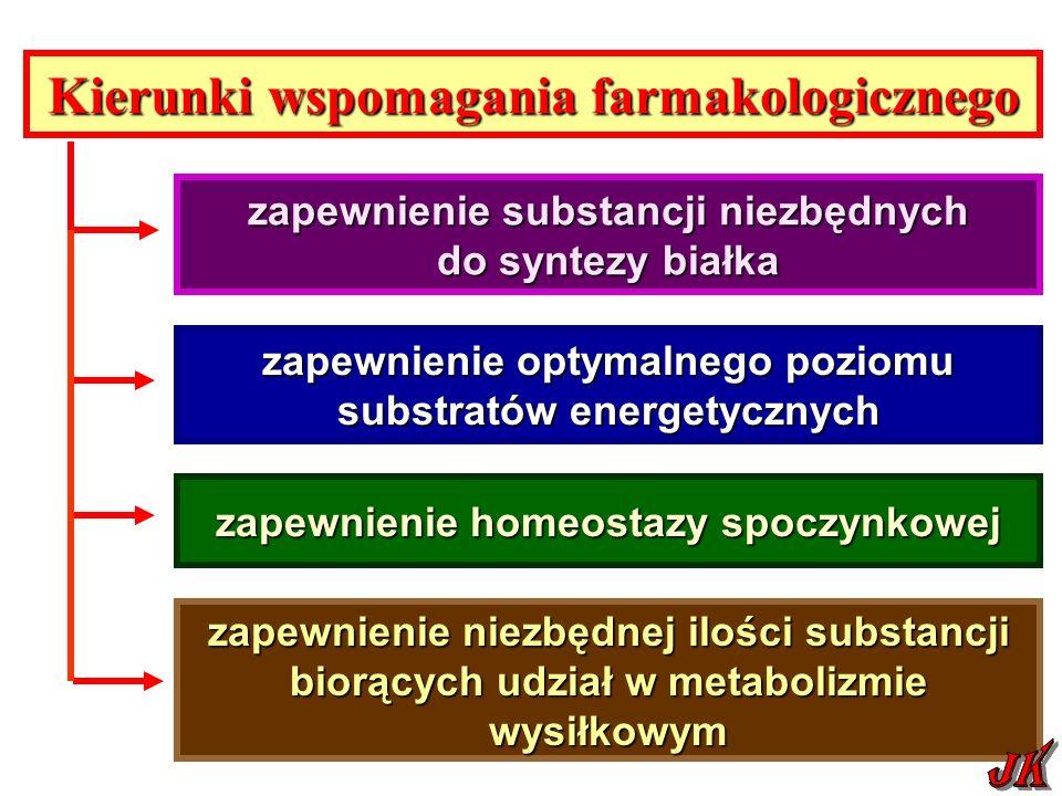 Kierunki wspomagania farmakologicznego zapewnienie substancji niezbędnych do syntezy białka zapewnienie optymalnego poziomu substratów energetycznych zapewnienie niezbędnej ilości substancji biorących udział w metabolizmie wysiłkowym zapewnienie homeostazy spoczynkowej