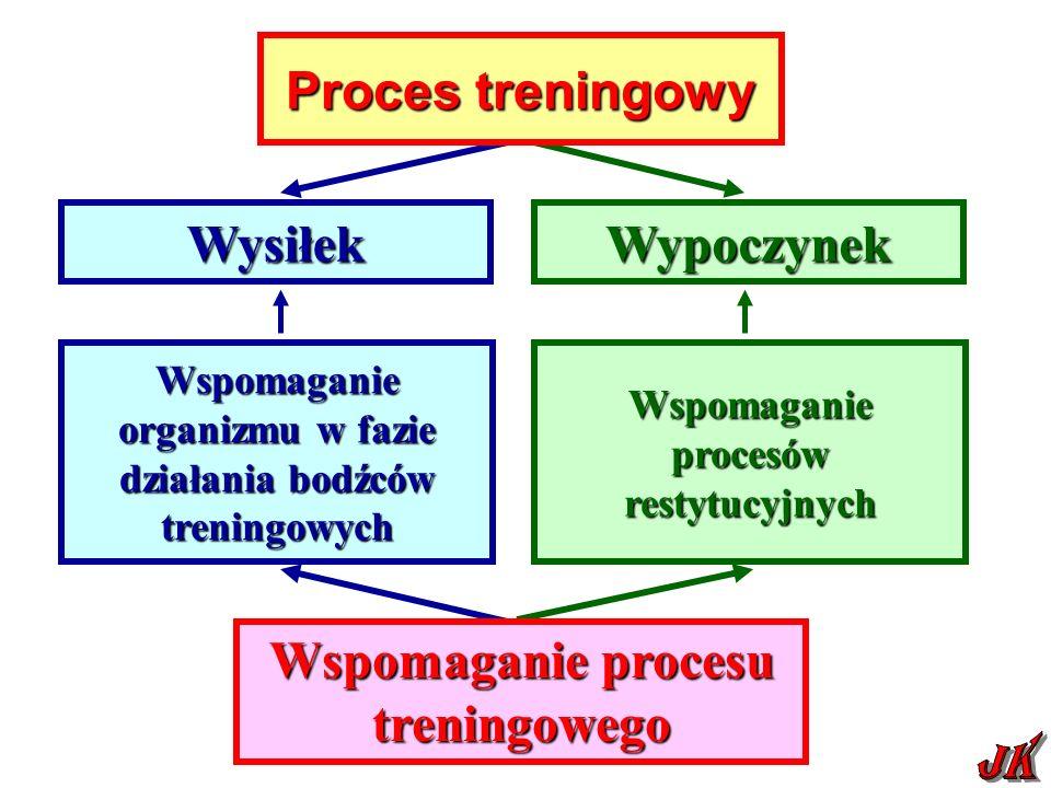 Wspomaganie organizmu w fazie działania bodźców treningowych Wspomaganie procesów restytucyjnych WysiłekWypoczynek Wspomaganie procesu treningowego Proces treningowy