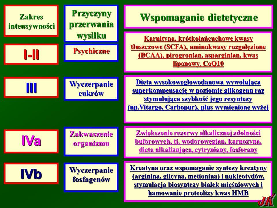 Zakres intensywności Przyczyny przerwania wysiłku Karnityna, krótkołańcuchowe kwasy tłuszczowe (SCFA), aminokwasy rozgałęzione (BCAA), pirogronian, asparginian, kwas liponowy, CoQ10 Karnityna, krótkołańcuchowe kwasy tłuszczowe (SCFA), aminokwasy rozgałęzione (BCAA), pirogronian, asparginian, kwas liponowy, CoQ10I-II III IVb IVa Psychiczne Zakwaszenie organizmu Wyczerpanie fosfagenów Wyczerpanie cukrów Wspomaganie dietetyczne Zwiększenie rezerwy alkalicznej zdolności buforowych, tj.