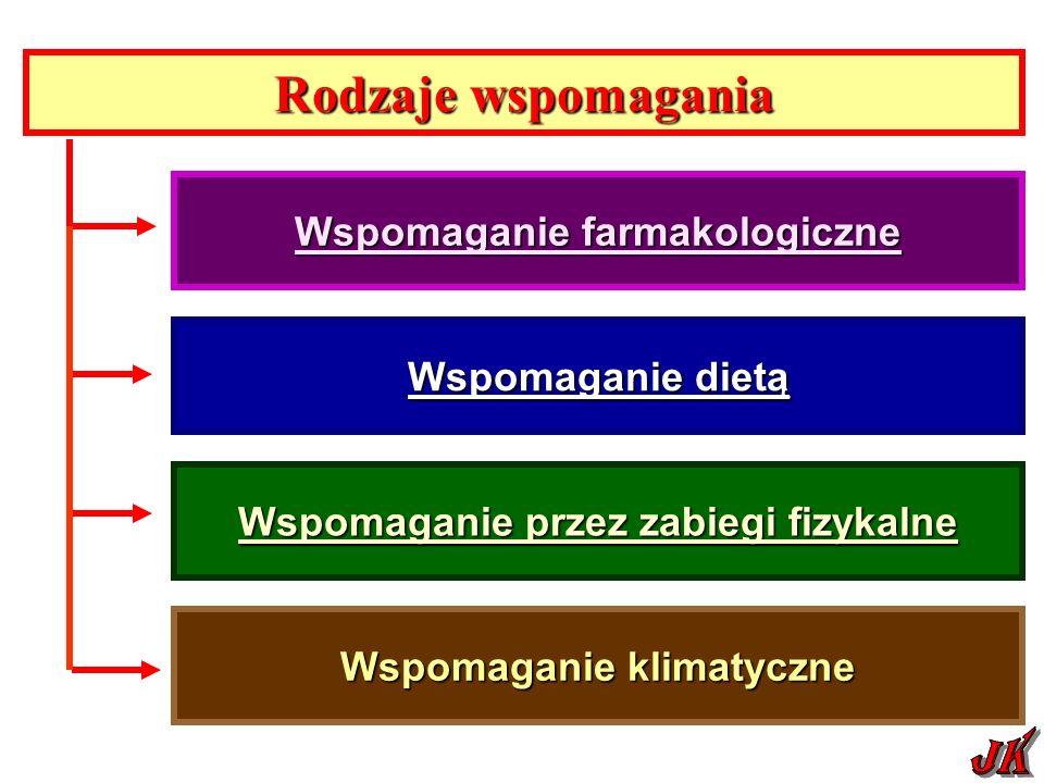 Rodzaje wspomagania Wspomaganie farmakologiczne Wspomaganie farmakologiczne Wspomaganie dietą Wspomaganie dietą Wspomaganie klimatyczne Wspomaganie przez zabiegi fizykalne Wspomaganie przez zabiegi fizykalne