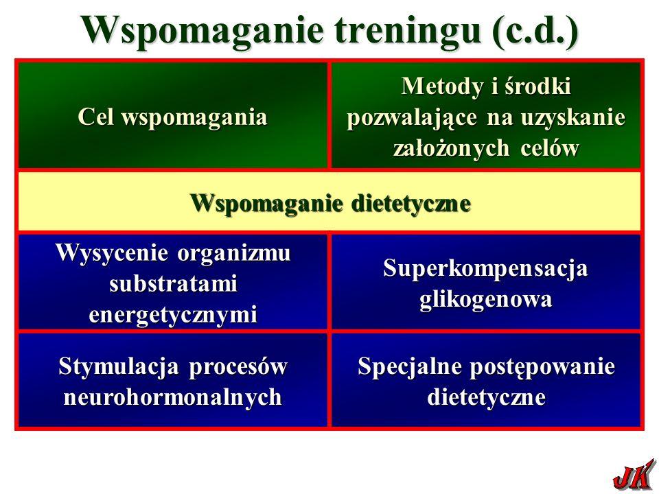 Wspomaganie treningu (c.d.) Cel wspomagania Metody i środki pozwalające na uzyskanie założonych celów Wspomaganie dietetyczne Wysycenie organizmu substratami energetycznymi Superkompensacja glikogenowa Stymulacja procesów neurohormonalnych Specjalne postępowanie dietetyczne