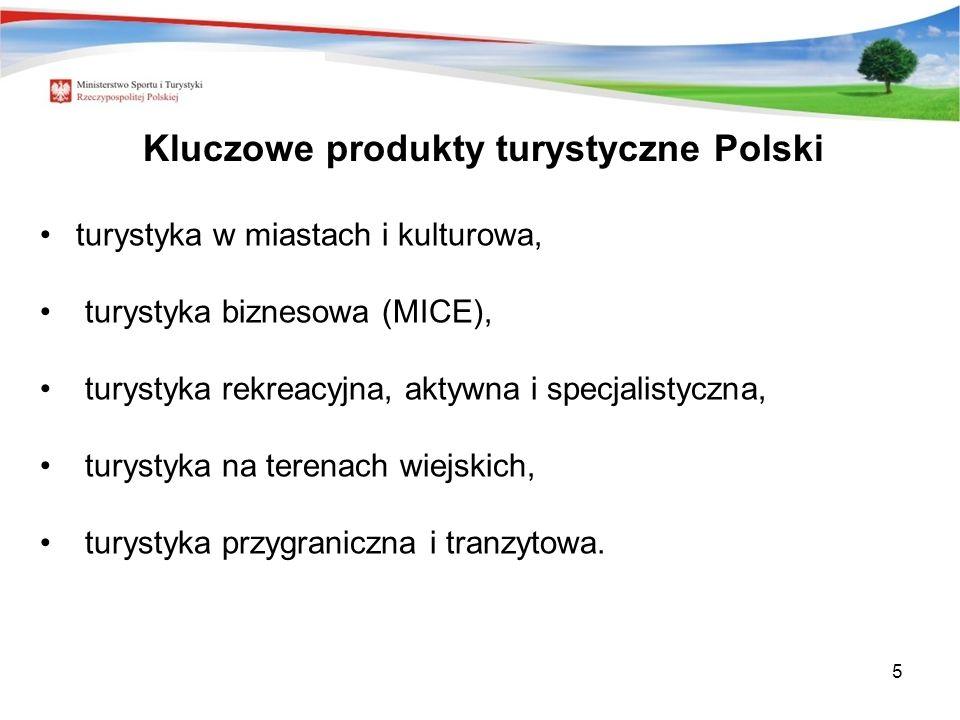 5 Kluczowe produkty turystyczne Polski turystyka w miastach i kulturowa, turystyka biznesowa (MICE), turystyka rekreacyjna, aktywna i specjalistyczna, turystyka na terenach wiejskich, turystyka przygraniczna i tranzytowa.