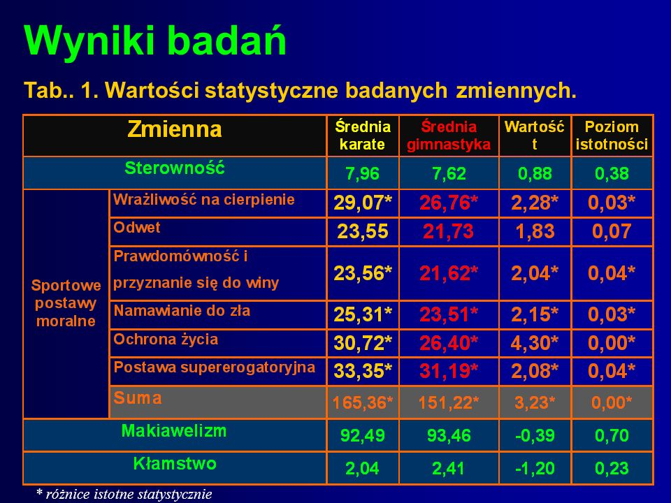 Wyniki badań Tab.. 1. Wartości statystyczne badanych zmiennych. * różnice istotne statystycznie