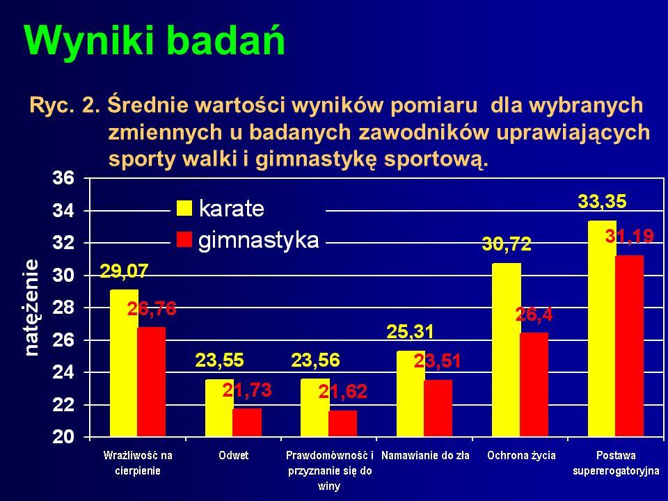 Ryc. 2. Średnie wartości wyników pomiaru dla wybranych zmiennychu badanych zawodników uprawiających sporty walki i gimnastykę sportową.