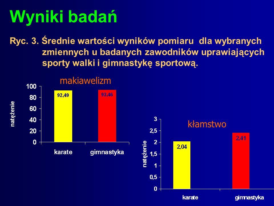 Wyniki badań Ryc. 3. Średnie wartości wyników pomiaru dla wybranych zmiennychu badanych zawodników uprawiających sporty walki i gimnastykę sportową. m