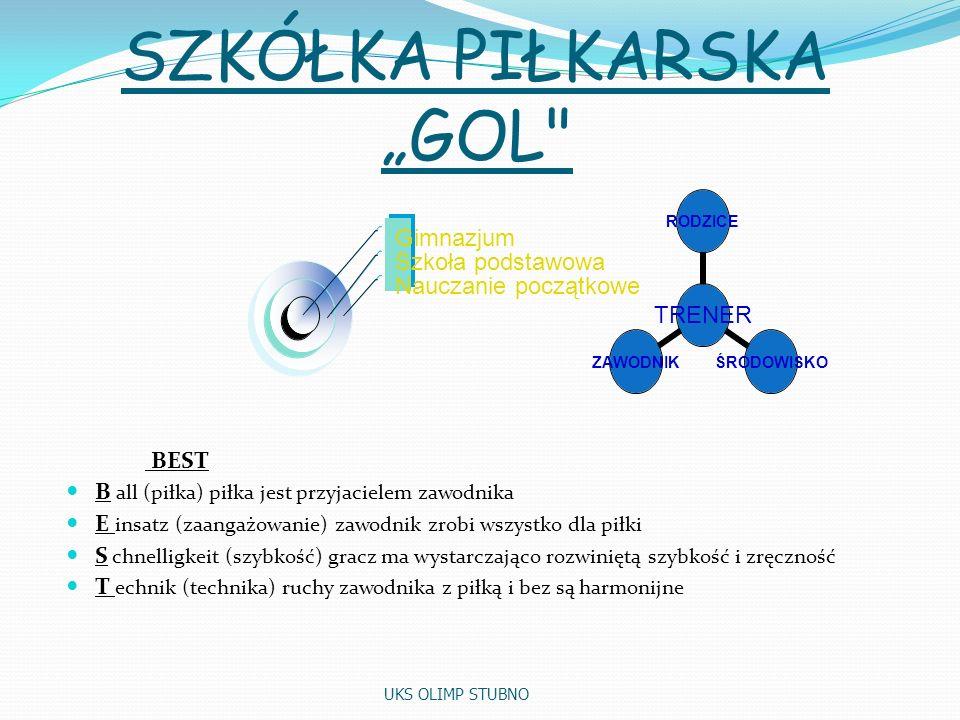 SZKÓŁKA PIŁKARSKA GOL Gimnazjum Szkoła podstawowa Nauczanie początkowe TRENER RODZICEŚRODOWISKOZAWODNIK BEST B all (piłka) piłka jest przyjacielem zawodnika E insatz (zaangażowanie) zawodnik zrobi wszystko dla piłki S chnelligkeit (szybkość) gracz ma wystarczająco rozwiniętą szybkość i zręczność T echnik (technika) ruchy zawodnika z piłką i bez są harmonijne UKS OLIMP STUBNO