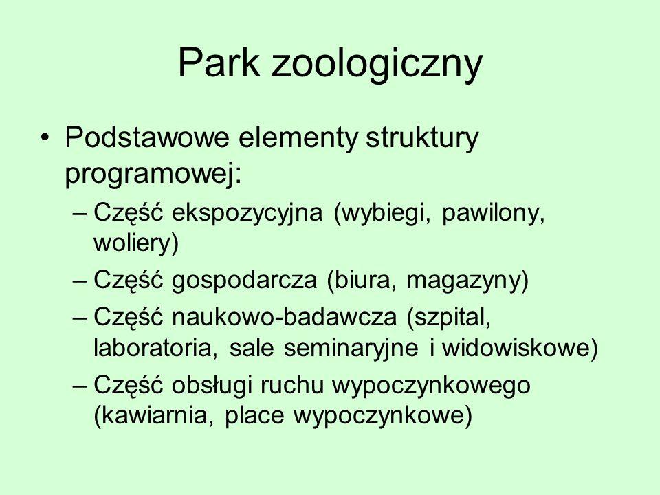 Park zoologiczny Podstawowe elementy struktury programowej: –Część ekspozycyjna (wybiegi, pawilony, woliery) –Część gospodarcza (biura, magazyny) –Czę