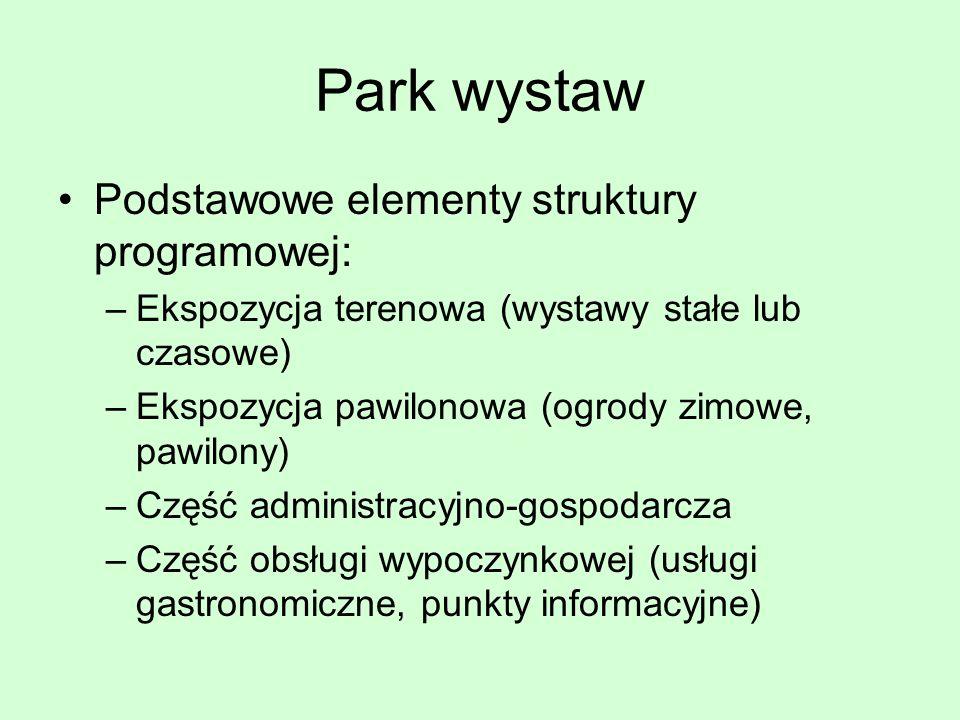 Park wystaw Podstawowe elementy struktury programowej: –Ekspozycja terenowa (wystawy stałe lub czasowe) –Ekspozycja pawilonowa (ogrody zimowe, pawilon