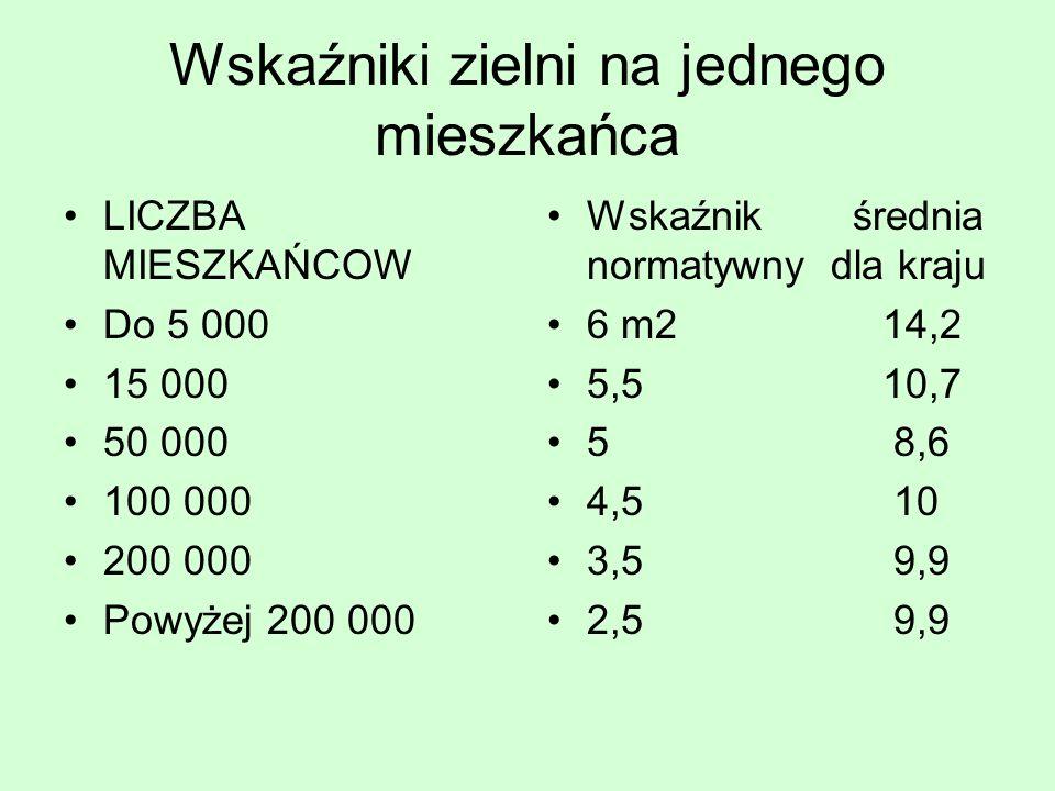 Wskaźniki zielni na jednego mieszkańca LICZBA MIESZKAŃCOW Do 5 000 15 000 50 000 100 000 200 000 Powyżej 200 000 Wskaźnik średnia normatywny dla kraju