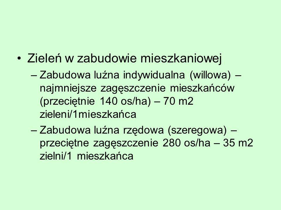 Zieleń w zabudowie mieszkaniowej –Zabudowa luźna indywidualna (willowa) – najmniejsze zagęszczenie mieszkańców (przeciętnie 140 os/ha) – 70 m2 zieleni