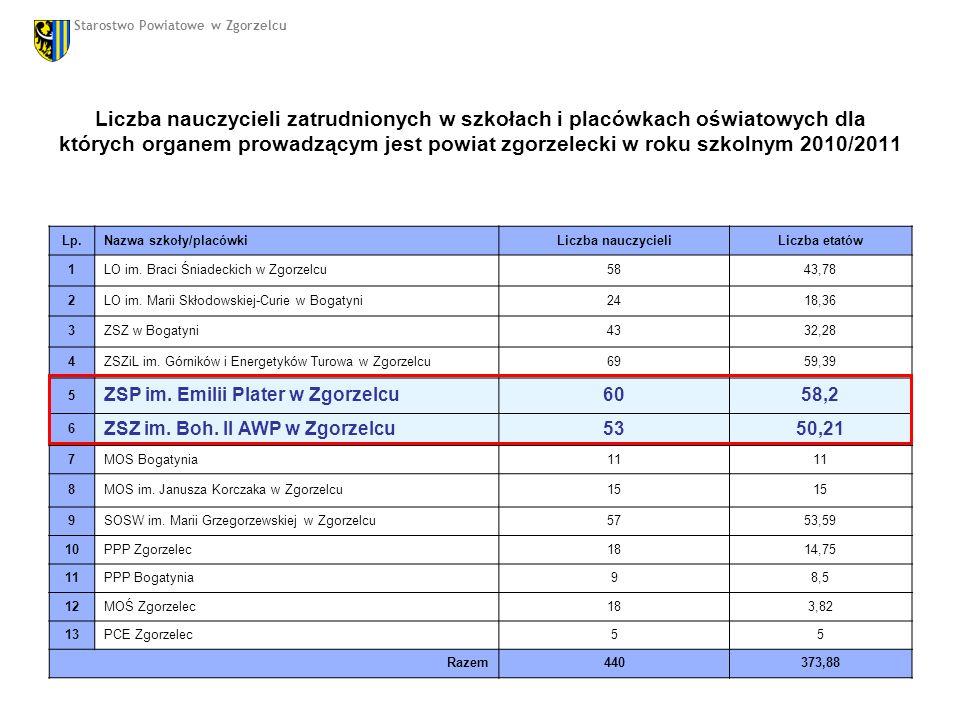 Liczba nauczycieli zatrudnionych w szkołach i placówkach oświatowych dla których organem prowadzącym jest powiat zgorzelecki w roku szkolnym 2010/2011 Lp.Nazwa szkoły/placówkiLiczba nauczycieliLiczba etatów 1LO im.