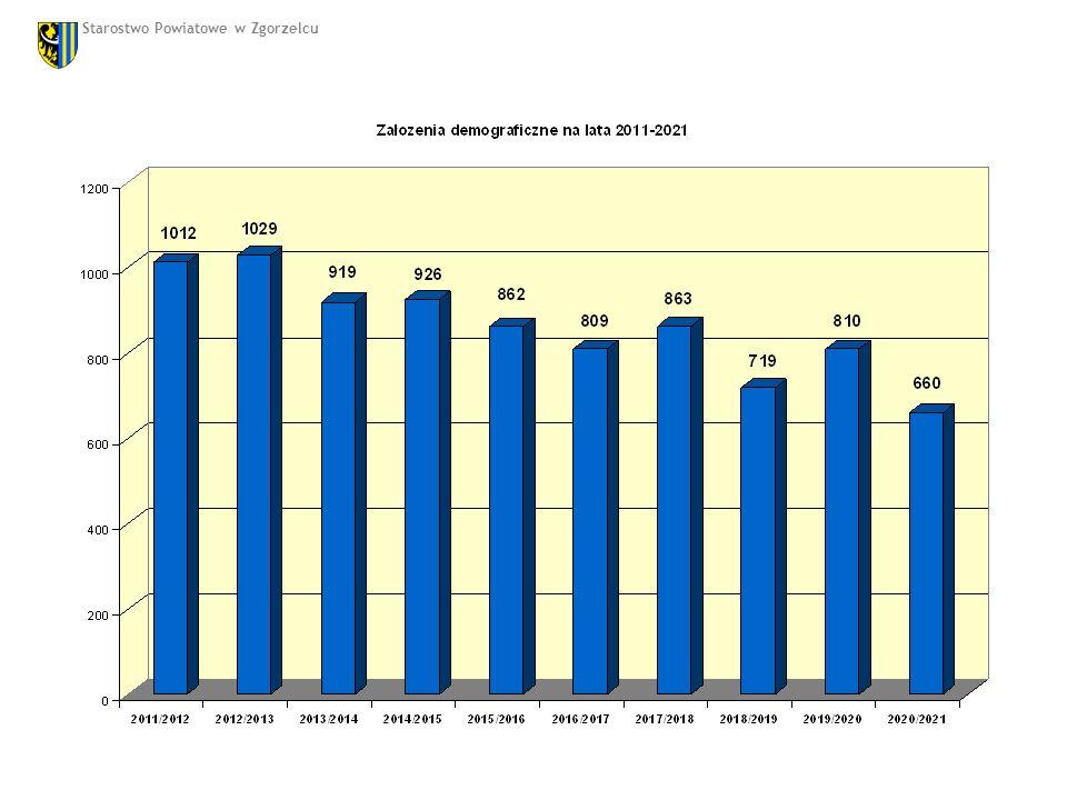 Zakłada się, ze w roku szkolnym 2011/2012 po dokonaniu planowanego naboru (11 oddziałów klas I) łączna liczba uczniów w zespole szkół nie przekroczy 1.200.