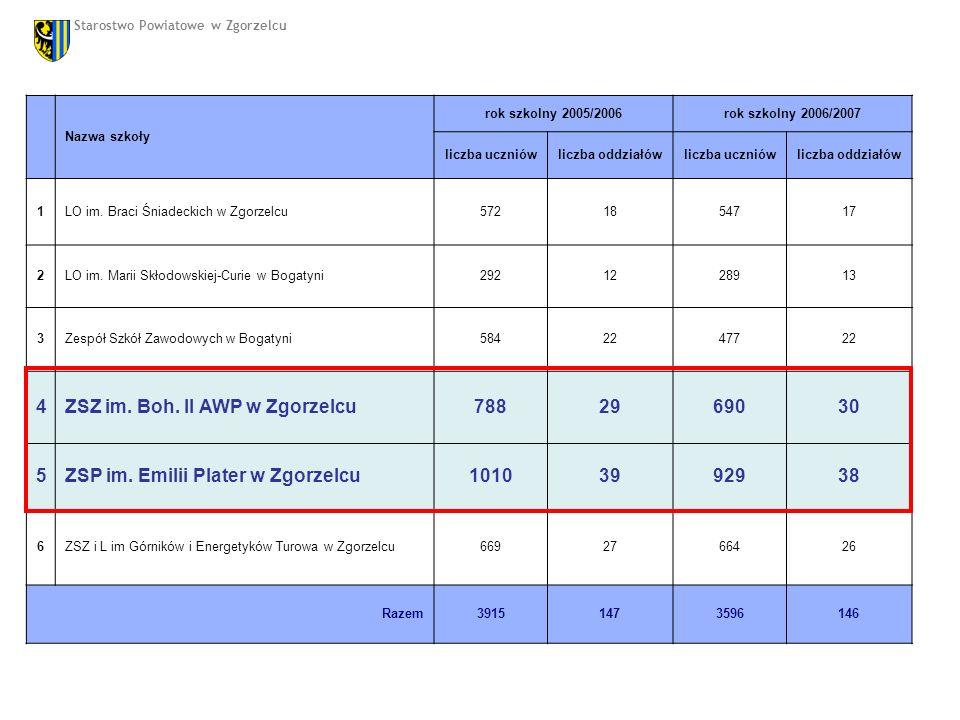 Nazwa szkoły rok szkolny 2005/2006rok szkolny 2006/2007 liczba uczniówliczba oddziałówliczba uczniówliczba oddziałów 1LO im.