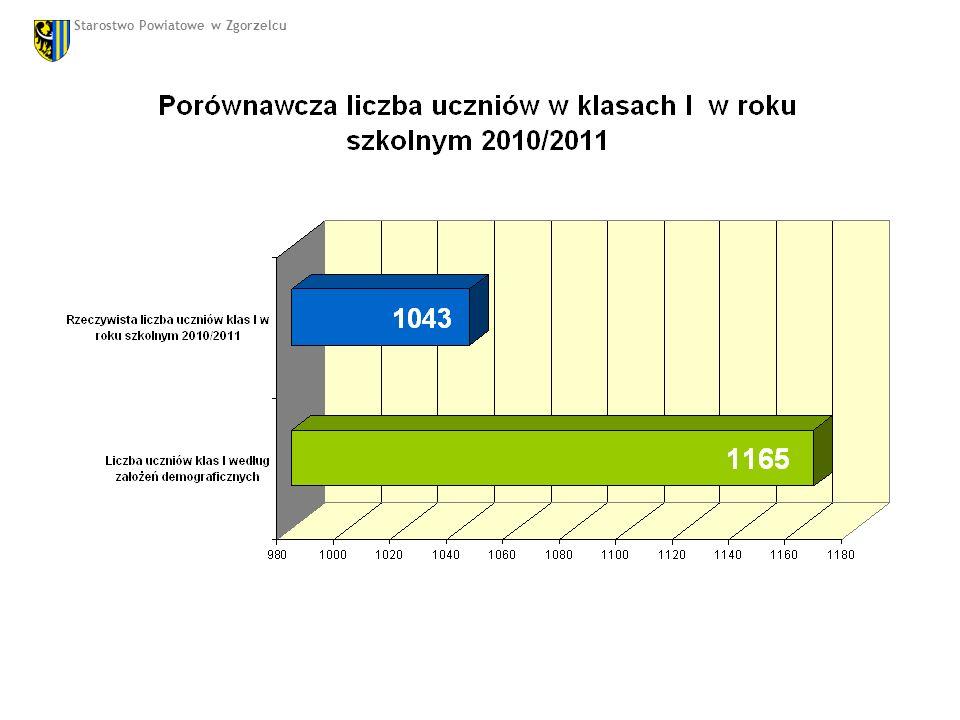 Stan zatrudnienia pracowników administracji i obsługi w powiecie zgorzeleckim w roku 2010 Lp.Nazwa szkoły administracjaobsługa liczba osóbliczba etatówliczba osóbliczba etatów 1LO im.