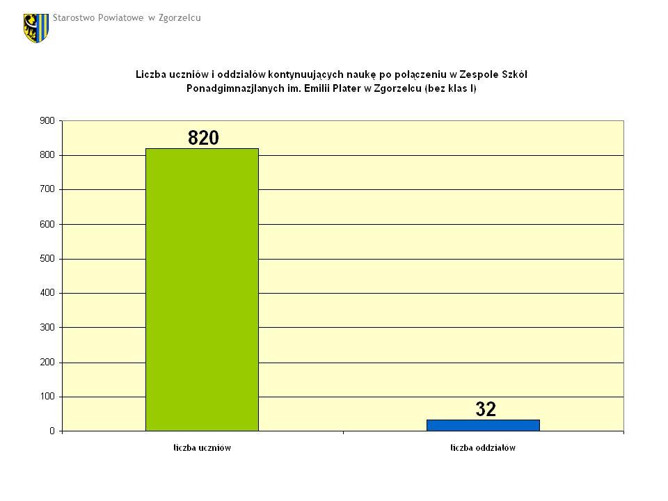 Symulacyjny nabór do klas I w połączonym zespole szkół na rok szkolny 2011/2012 Plan naboru do klas I -11 oddziałów Kontynuacja kształcenia w typach szkół i zawodach Zespołu Szkół Zawodowych im.