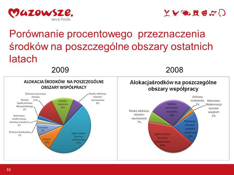 Porównanie procentowego przeznaczenia środków na poszczególne obszary ostatnich latach 10 20092008