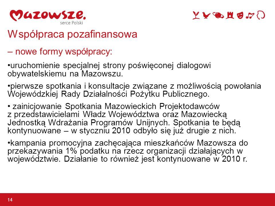 Współpraca pozafinansowa – nowe formy współpracy: uruchomienie specjalnej strony poświęconej dialogowi obywatelskiemu na Mazowszu.