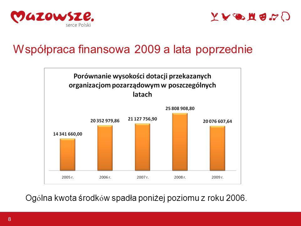 Współpraca finansowa 2009 a lata poprzednie 8 Og ó lna kwota środk ó w spadła poniżej poziomu z roku 2006.