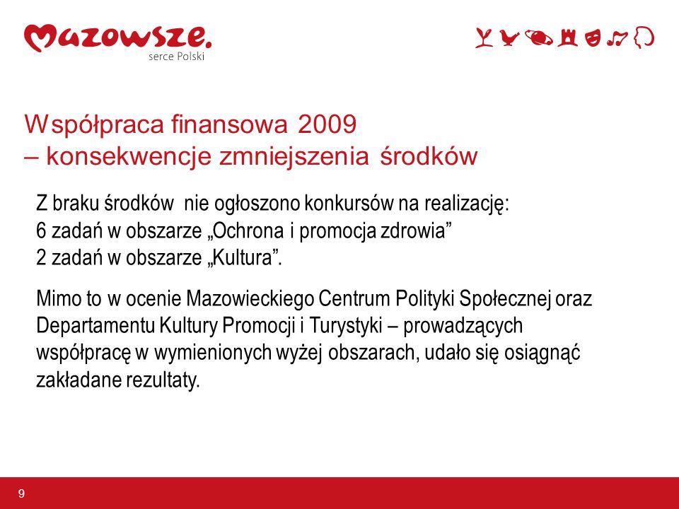 Współpraca finansowa 2009 – konsekwencje zmniejszenia środków 9 Z braku środków nie ogłoszono konkursów na realizację: 6 zadań w obszarze Ochrona i promocja zdrowia 2 zadań w obszarze Kultura.