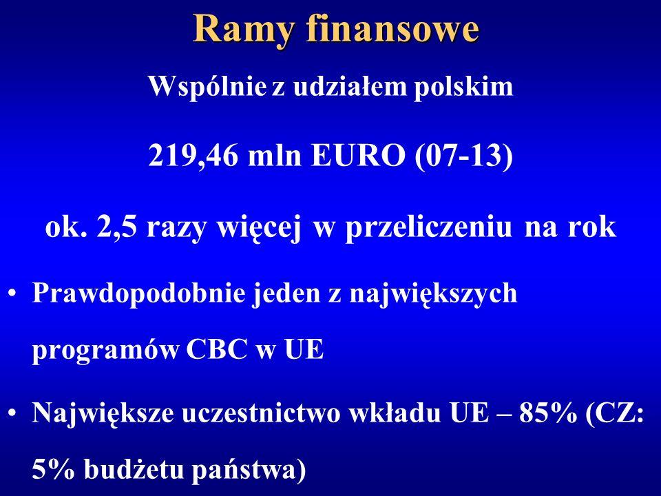 Ramy finansowe Wspólnie z udziałem polskim 219,46 mln EURO (07-13) ok. 2,5 razy więcej w przeliczeniu na rok Prawdopodobnie jeden z największych progr