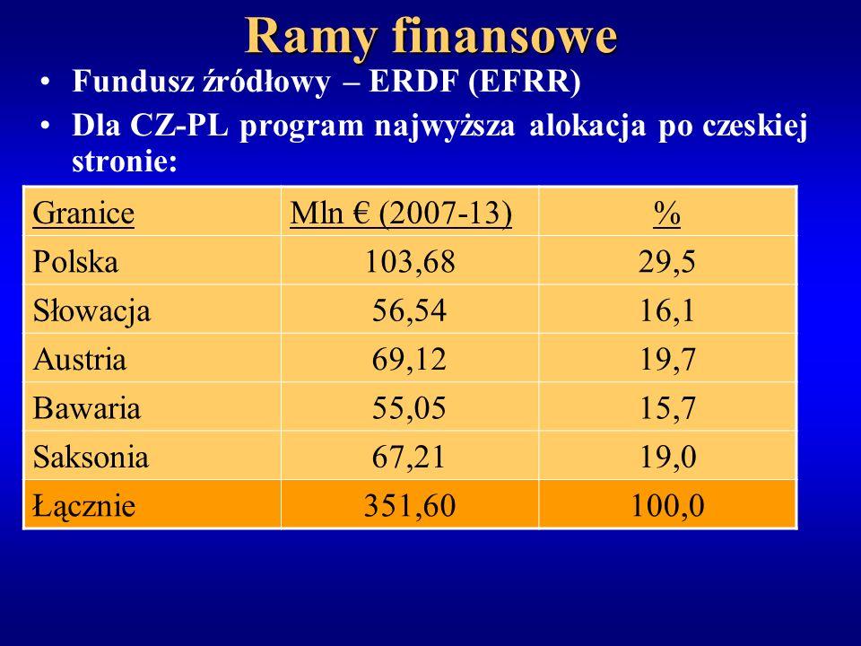Ramy finansowe Fundusz źródłowy – ERDF (EFRR) Dla CZ-PL program najwyższa alokacja po czeskiej stronie: GraniceMln (2007-13)% Polska103,6829,5 Słowacja56,5416,1 Austria69,1219,7 Bawaria55,0515,7 Saksonia67,2119,0 Łącznie351,60100,0