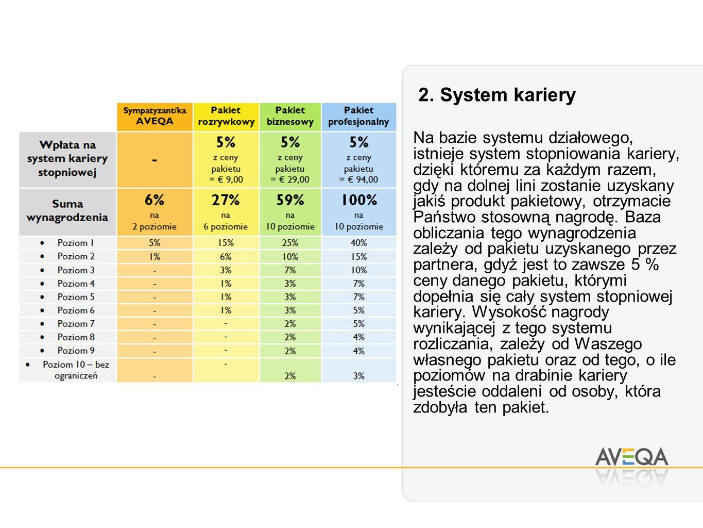2. System kariery Na bazie systemu działowego, istnieje system stopniowania kariery, dzięki któremu za każdym razem, gdy na dolnej lini zostanie uzysk