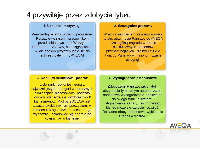 4 przywileje przez zdobycie tytułu: 1.Uznanie i motywacja Zaakcentujcie swój udział w programie.