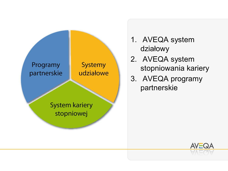 1. AVEQA system działowy 2. AVEQA system stopniowania kariery 3. AVEQA programy partnerskie