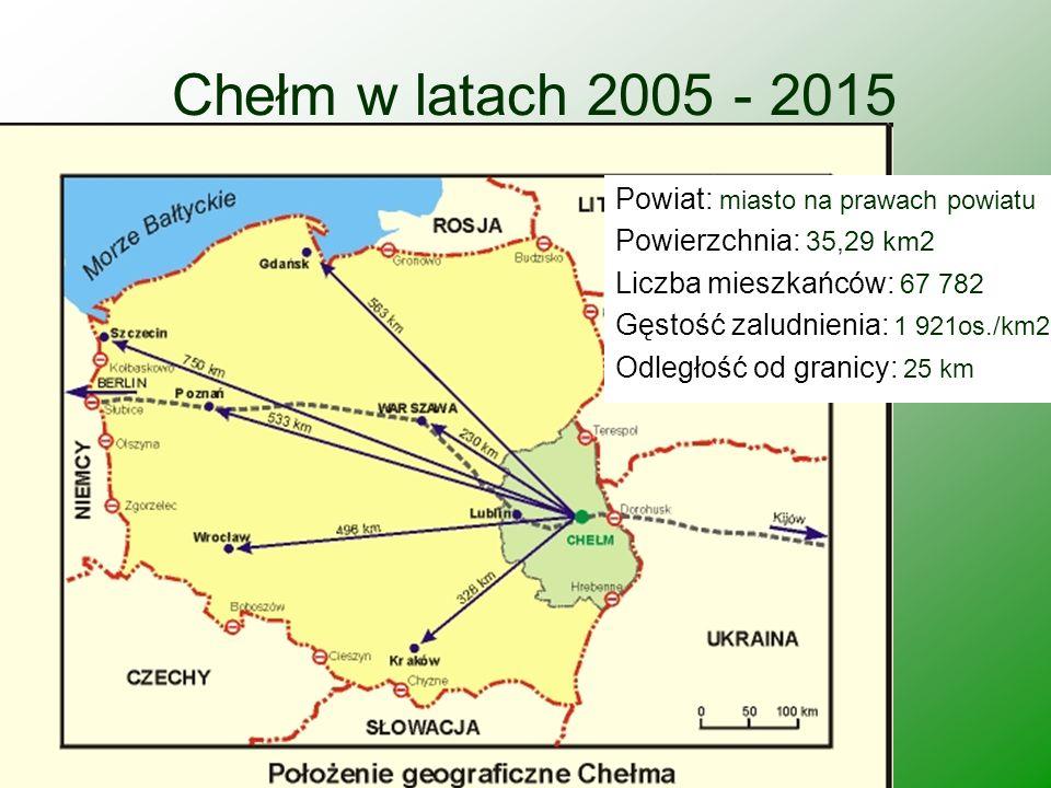 Chełm w latach 2005 - 2015 Powiat: miasto na prawach powiatu Powierzchnia: 35,29 km2 Liczba mieszkańców: 67 782 Gęstość zaludnienia: 1 921os./km2 Odle