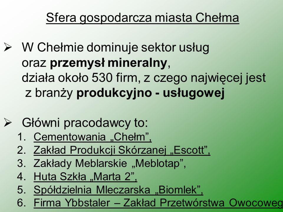 Sfera gospodarcza miasta Chełma W Chełmie dominuje sektor usług oraz przemysł mineralny, działa około 530 firm, z czego najwięcej jest z branży produk