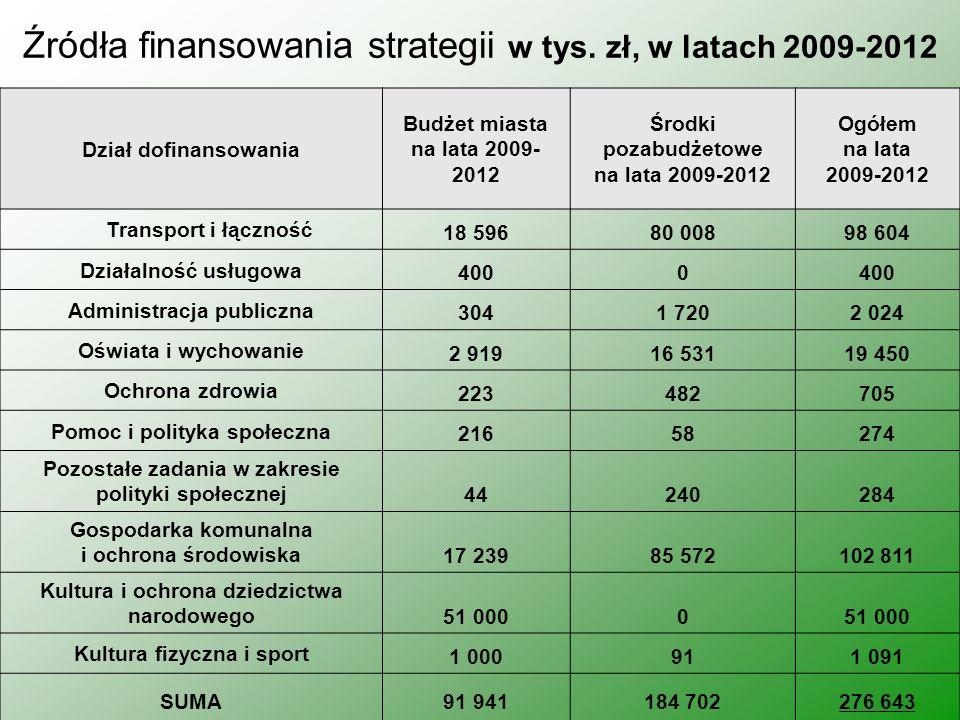 Źródła finansowania strategii w tys. zł, w latach 2009-2012 Dział dofinansowania Budżet miasta na lata 2009- 2012 Środki pozabudżetowe na lata 2009-20