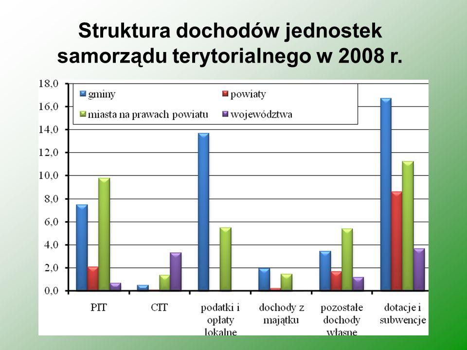 Struktura wydatków gmin według działów w 2008 r.